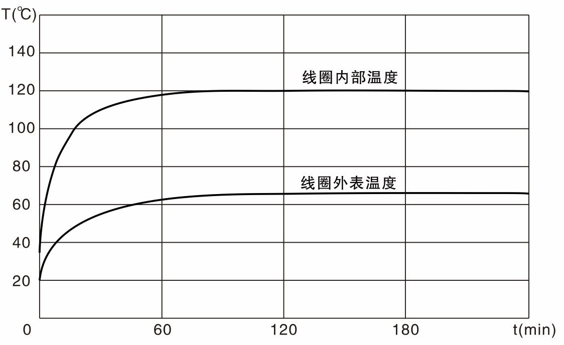 z12-37yc-温度