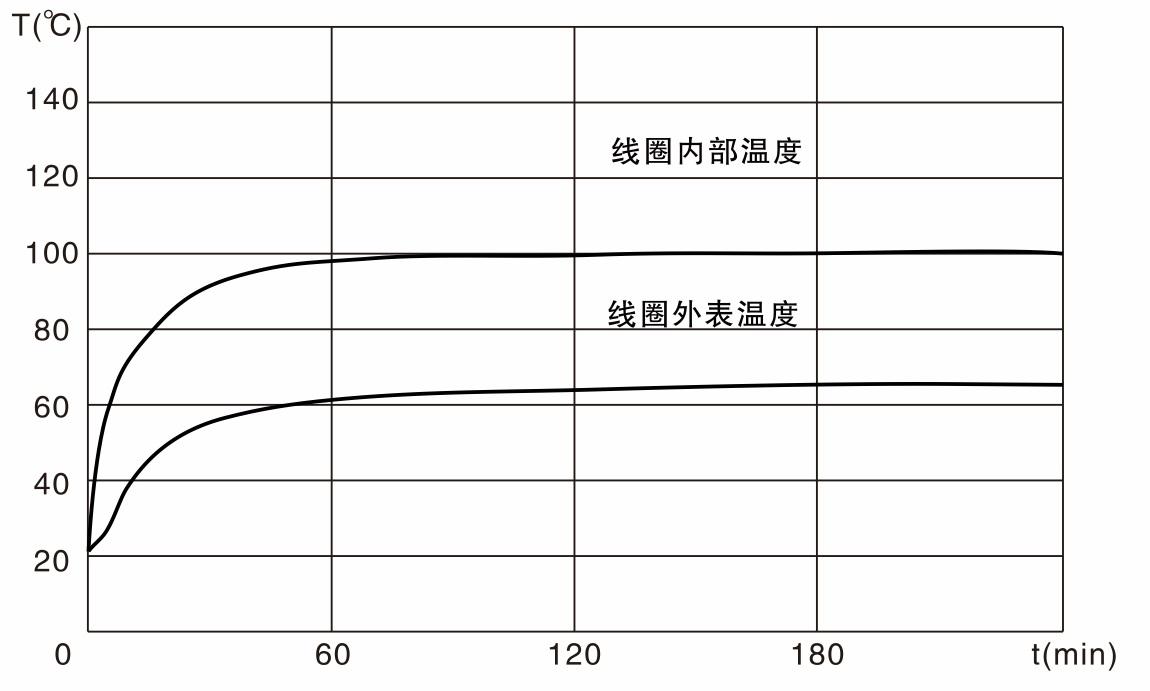 z12-90yc-温度